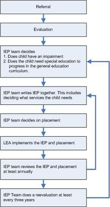 Image of the Preschool Eligibility Chart
